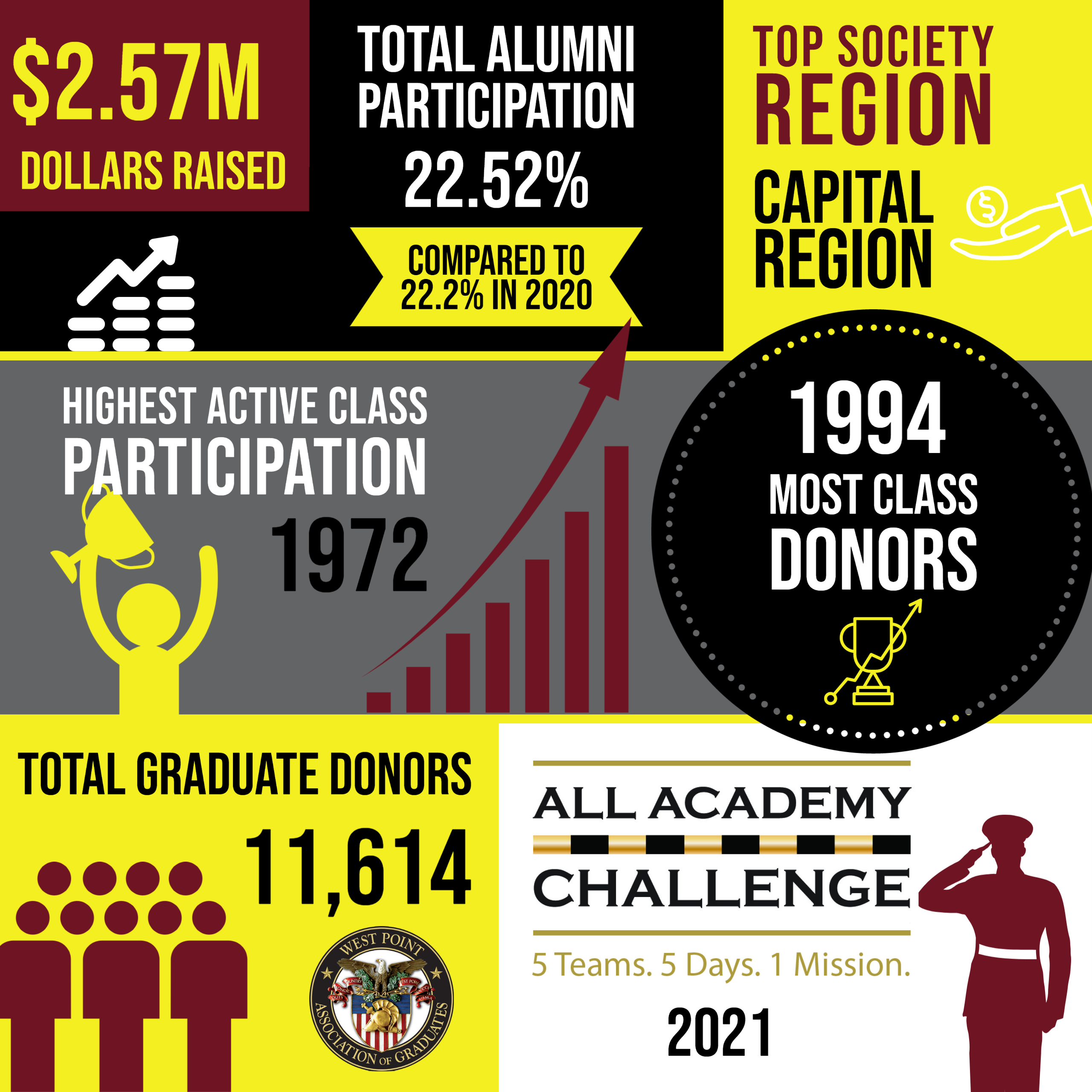 All Academy Challenge Results 2021 Info graphic